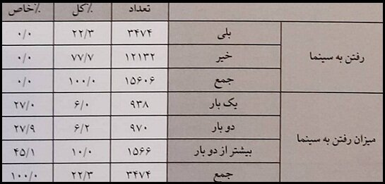 ایرانیها سالی چند بار سینما و تئاتر میروند؟